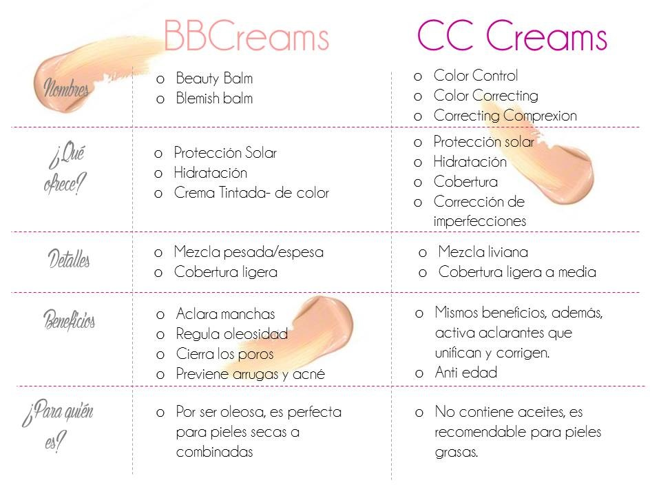 bbcreams-vs-cc-creams